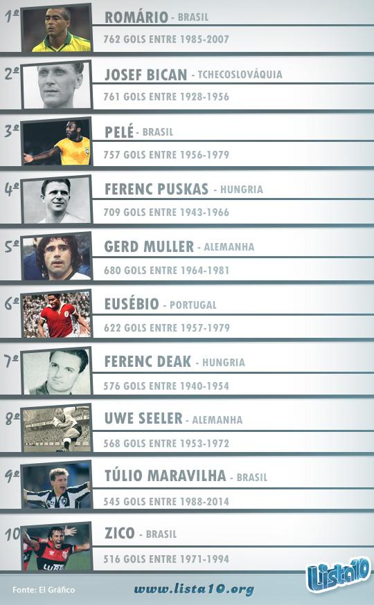 Os-10-maiores-artilheiros-em-jogos-oficiais-da-história-do-futebol